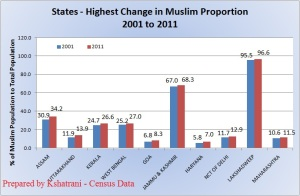 Muslim Population Growth